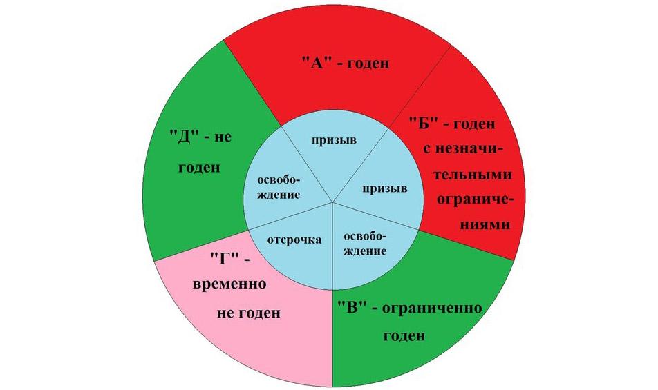 Категории годности в армию - Диаграмма