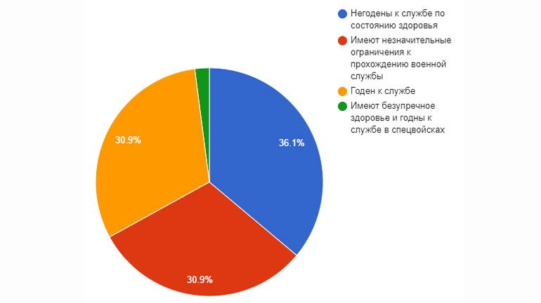 Статистика годных к военной службе
