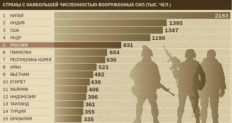 Военные силы стран мира