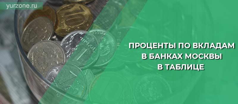 Проценты по вкладам в банках Москвы в таблице